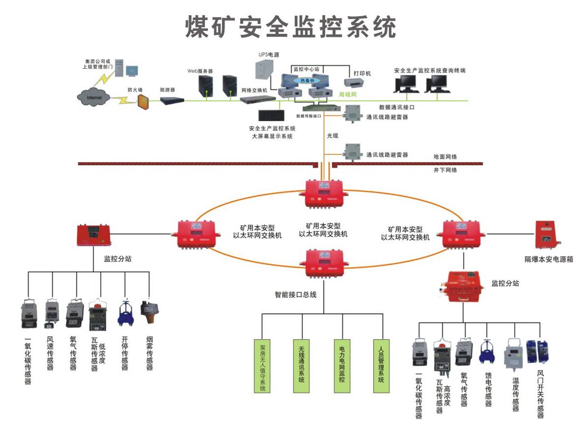 煤礦安全監控系統