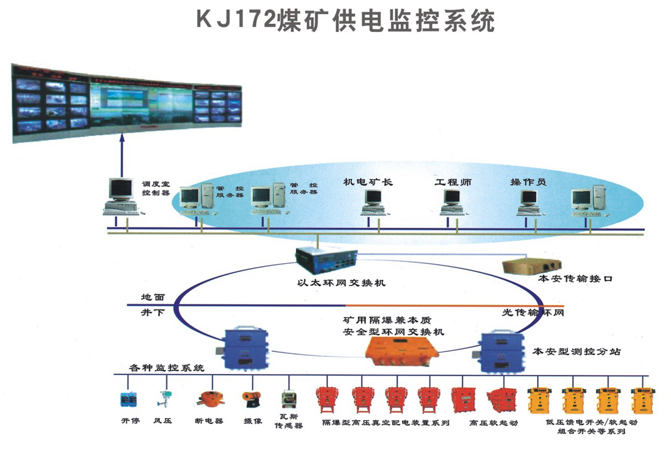 煤礦供電監控系統
